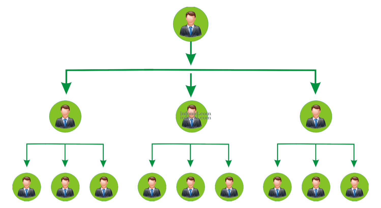Matrix MLM plan for organizing essential business